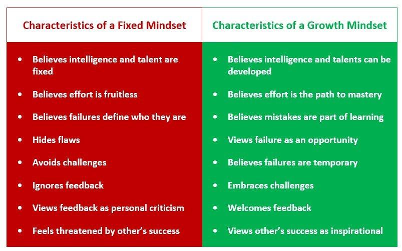 Fixed Mindset vs. Growth Mindset